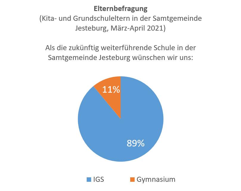 Elternumfrage Schulumwandlung: IGS oder Gymnasium